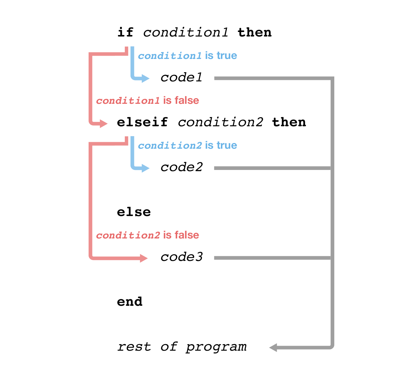 An if...elseif...else...end block. The values of condition1 and condition2 determine which chunk of code the computer runs.