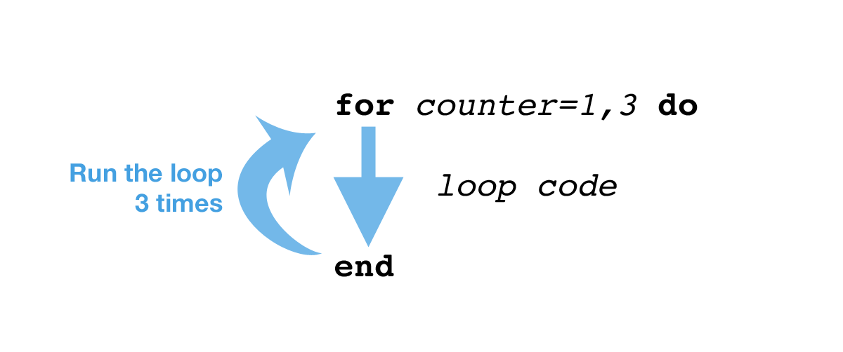 An example of a for loop. The counter variable counts from 1 to 3, running the loop code 3 times.