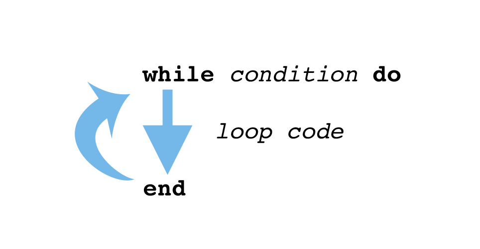 With a while loop, the computer keeps running the loop code until condition is no longer true.