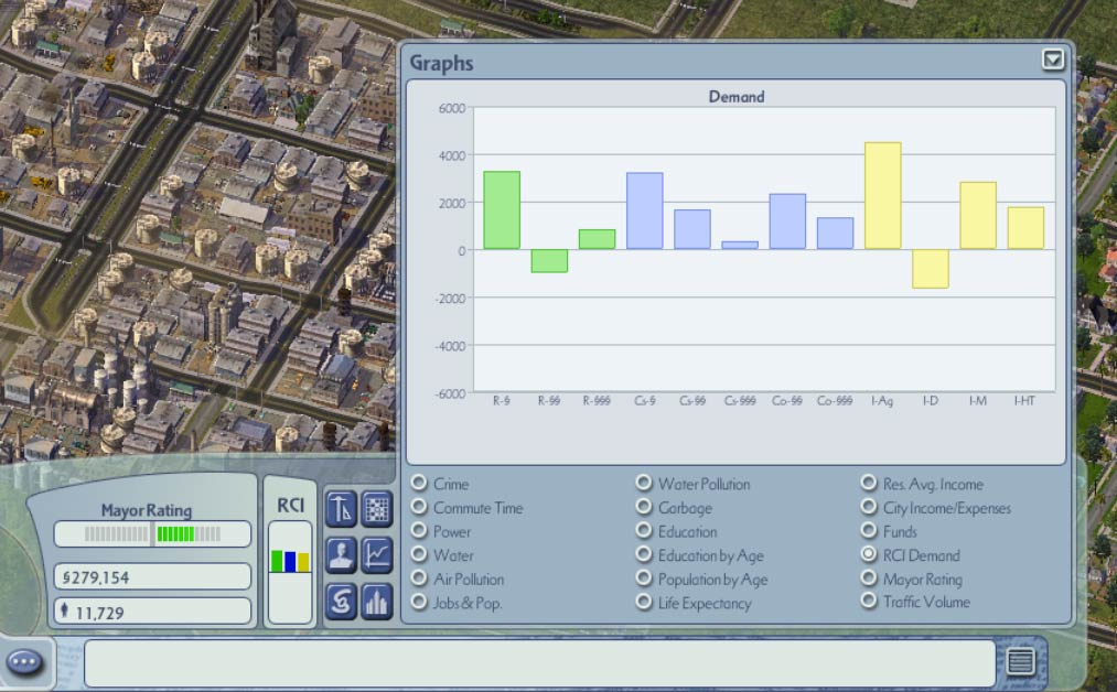 SimCity's demand graph shows citizens' needs for various types of land, from residential through to commercial and industrial.