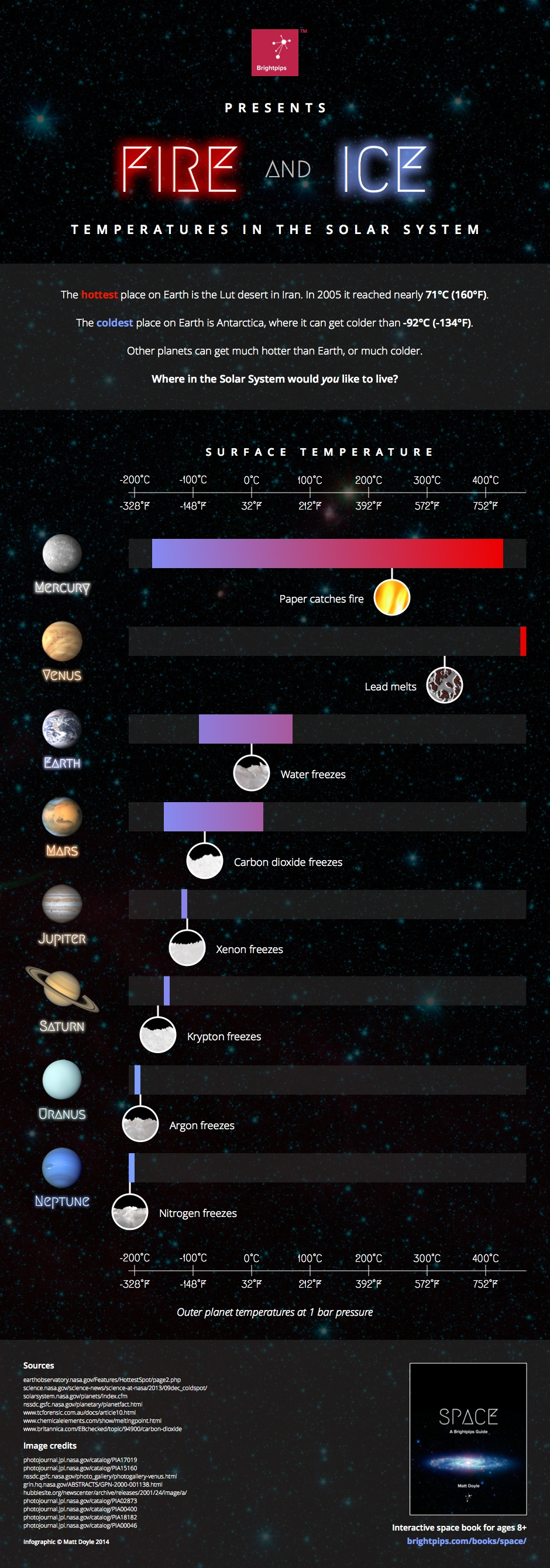 Temperatures of the Solar System planets (infographic)