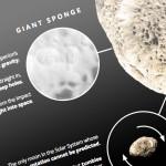 The Weirdest Moons in the Solar System